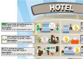 Your hotel KPIs in a form of info-graphic
