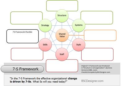 Get 7-S Framework