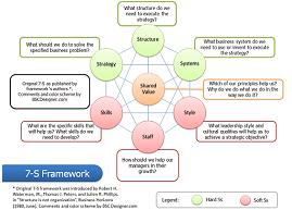 7-S Framework for a hotel